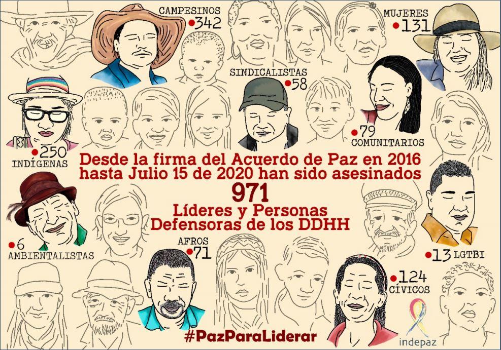 Rapport spécial de l'institut Indepaz sur les assassinats de leaders et défenseurs des droits humains en Colombie depuis la signature des accords de paix