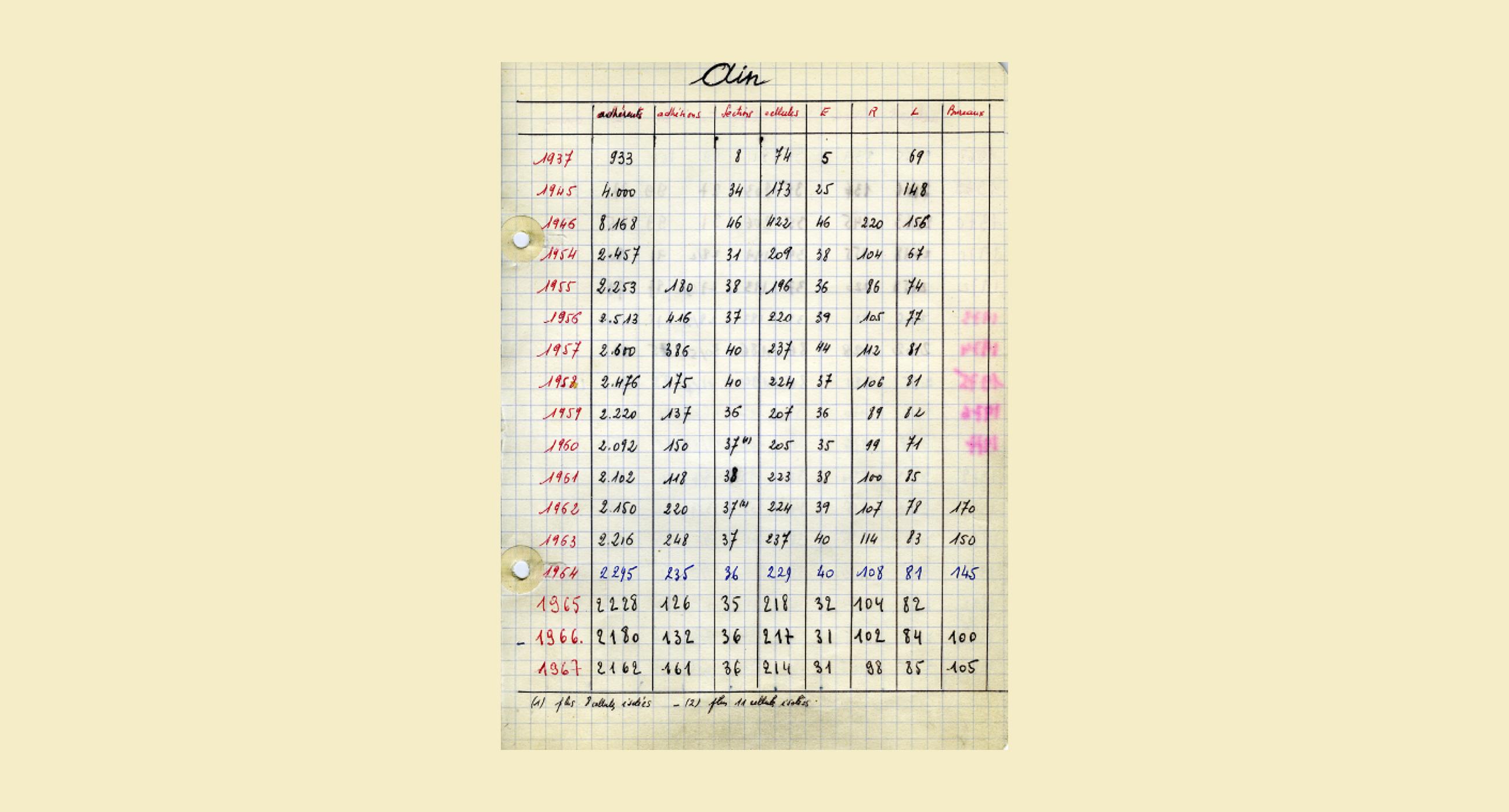 Les effectifs du PCF de 1920 à 2009: tableaux et cartes